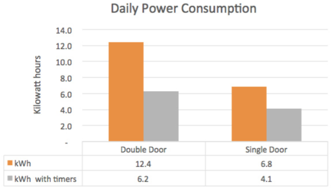Fridge timer case study results.png