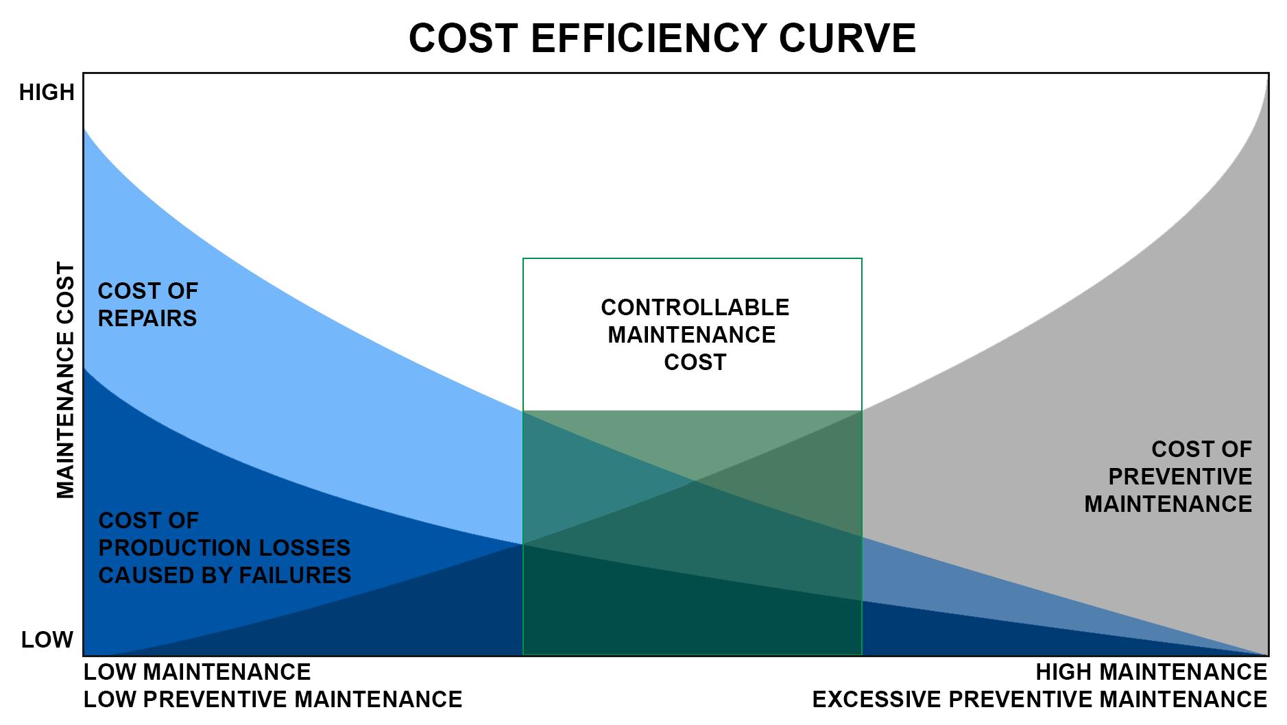 chart-preventive-maintenance.png