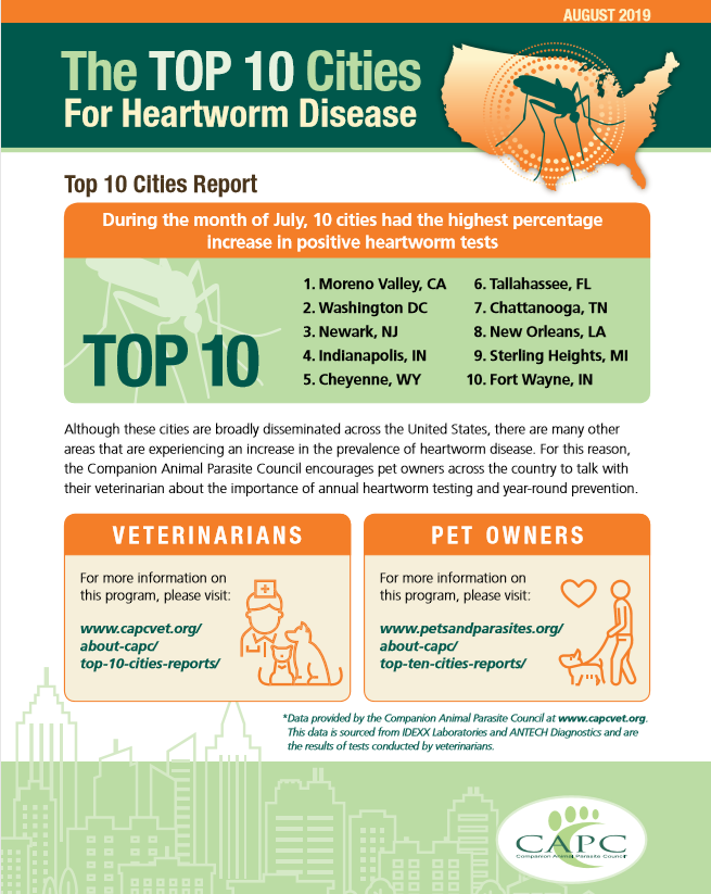 Top ten heartworm cities.png