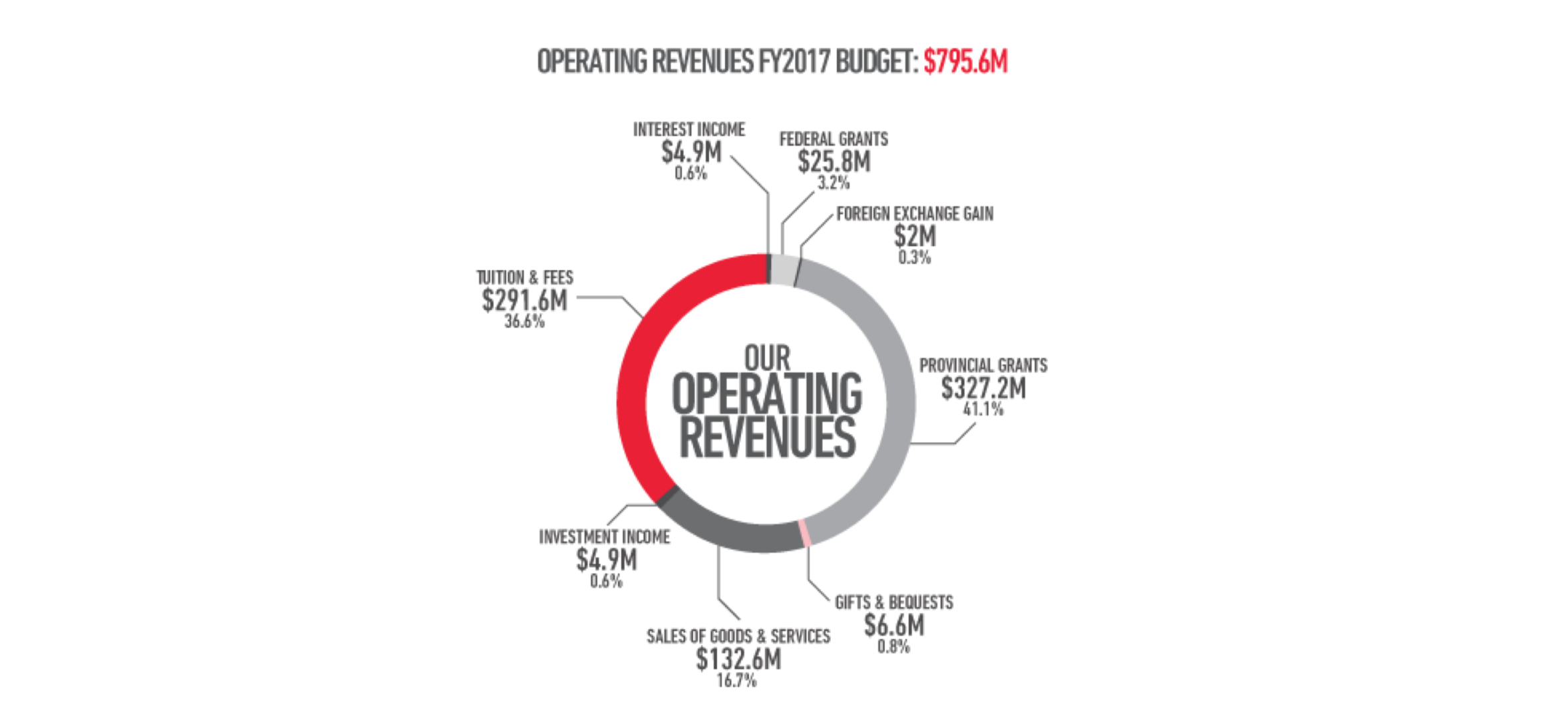 McGill University 2017 Operating Revenues.  McGill University Budget Book 2017, p. 7