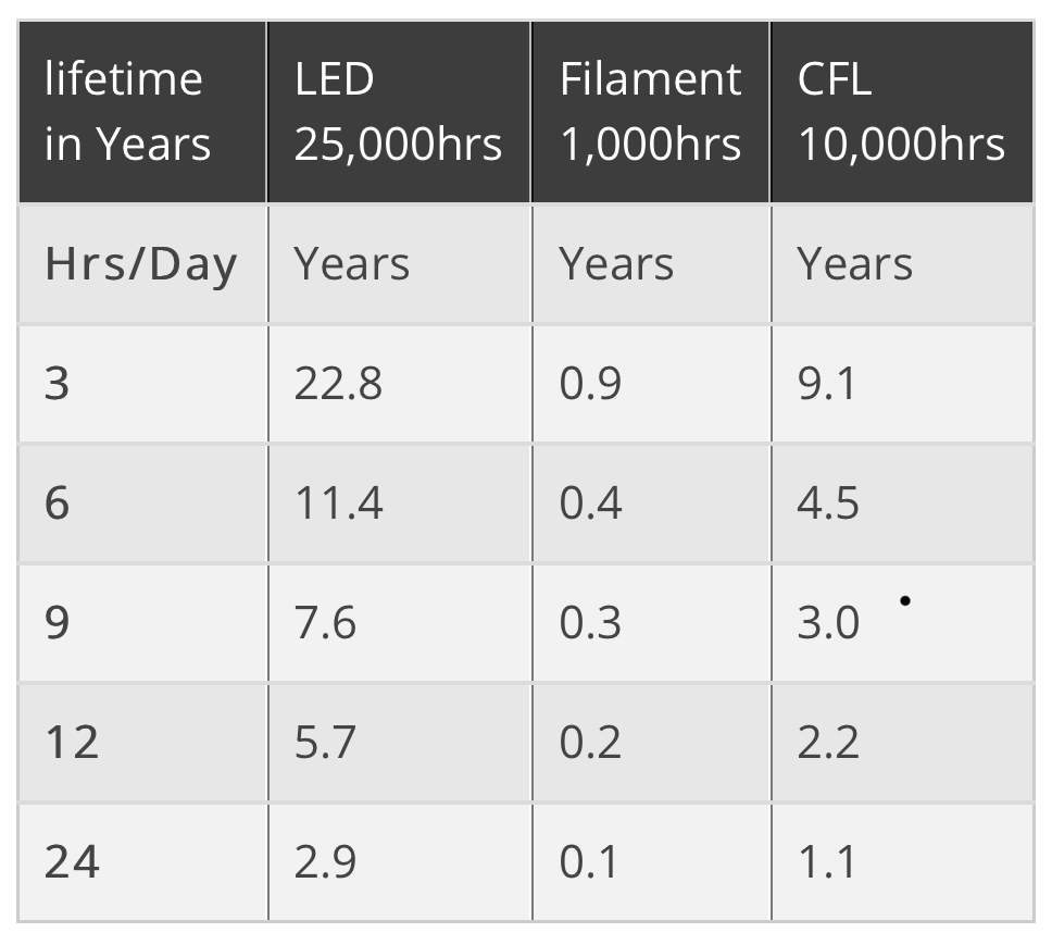 This chart from Integral LED compares the lifetime of different types of bulbs.