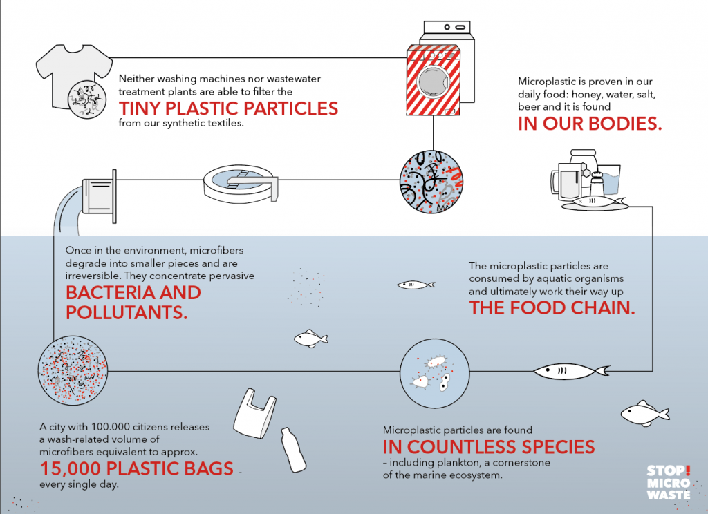 Tiny plastic particles are making their way into oceans from our everyday washing. Image credit: Guppyfriend