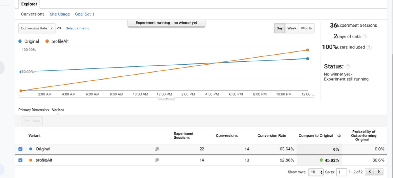 Design B's (profileAlt) probability of outperforming Design A (Original) is 80.6%.