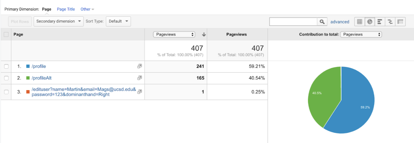 Design A (Profile) had almost twice as much page views compared to Design B. We are speculating that testers went back and forth on the page when they couldn't find the logout button. Meanwhile, with Design B the log out button is easily discoverable so testers did not switch between pages as much.