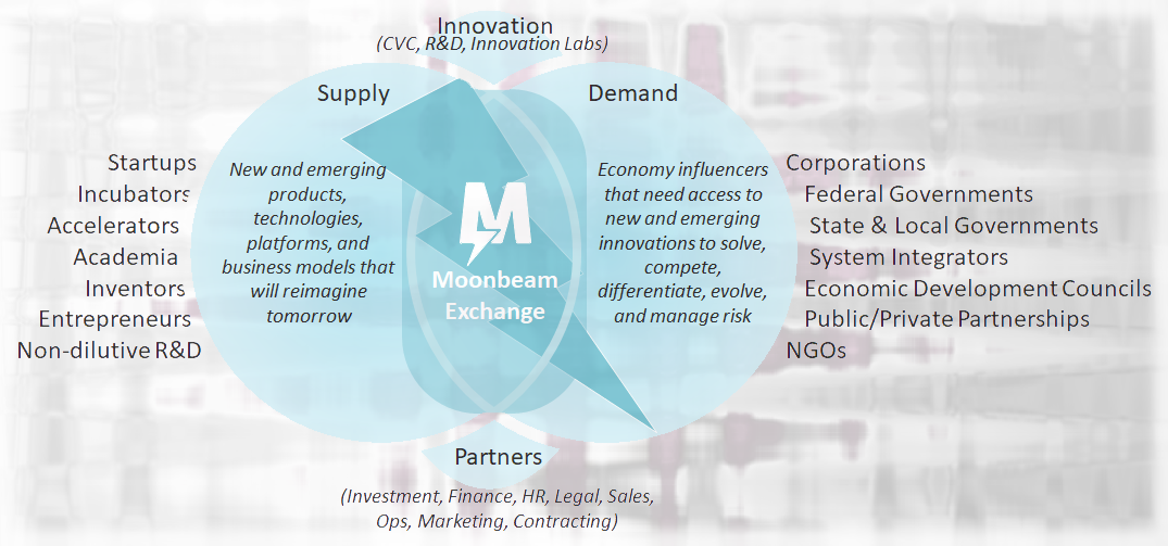 Moonbeam connects innovation supply and demand.
