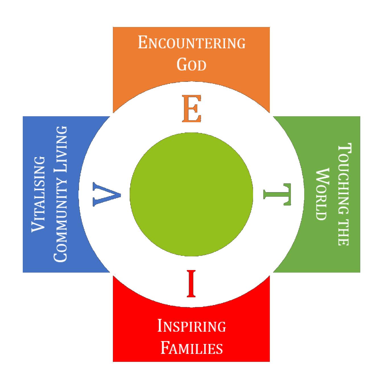 Evit Diagram.png