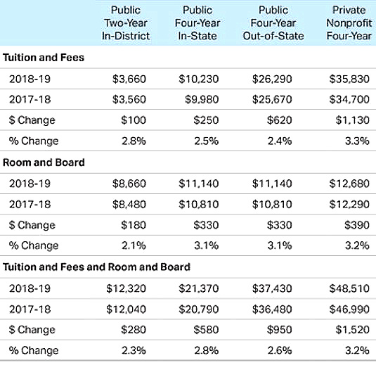 """Source: The College Board, """"Trends in College Pricing 2018."""""""