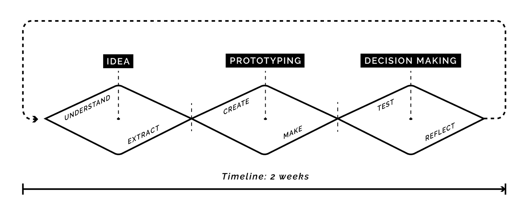Sprint timeline.jpg