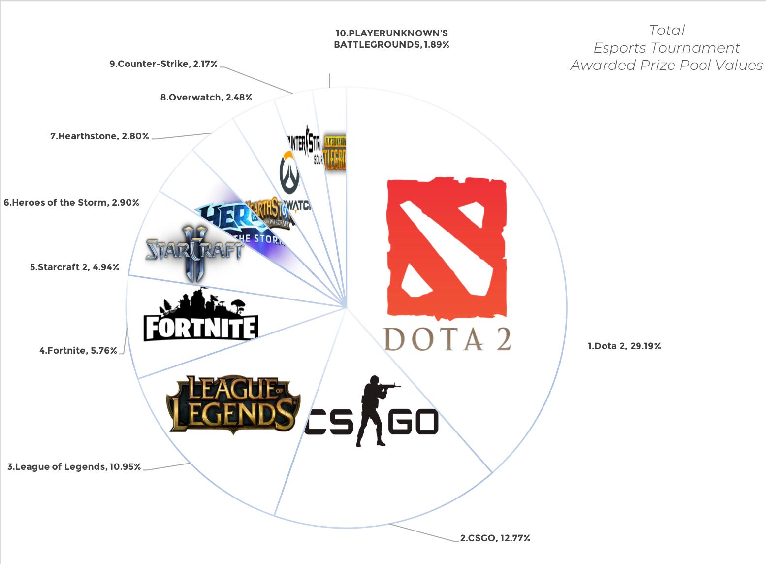 Blog-Esports Ecosystem
