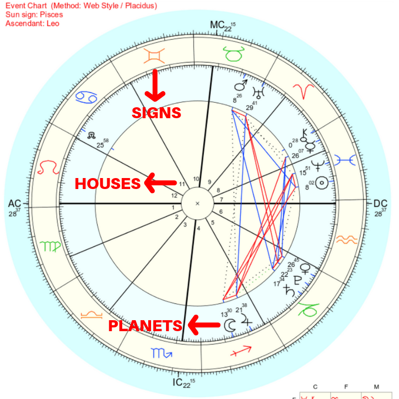 Example of a birth chart