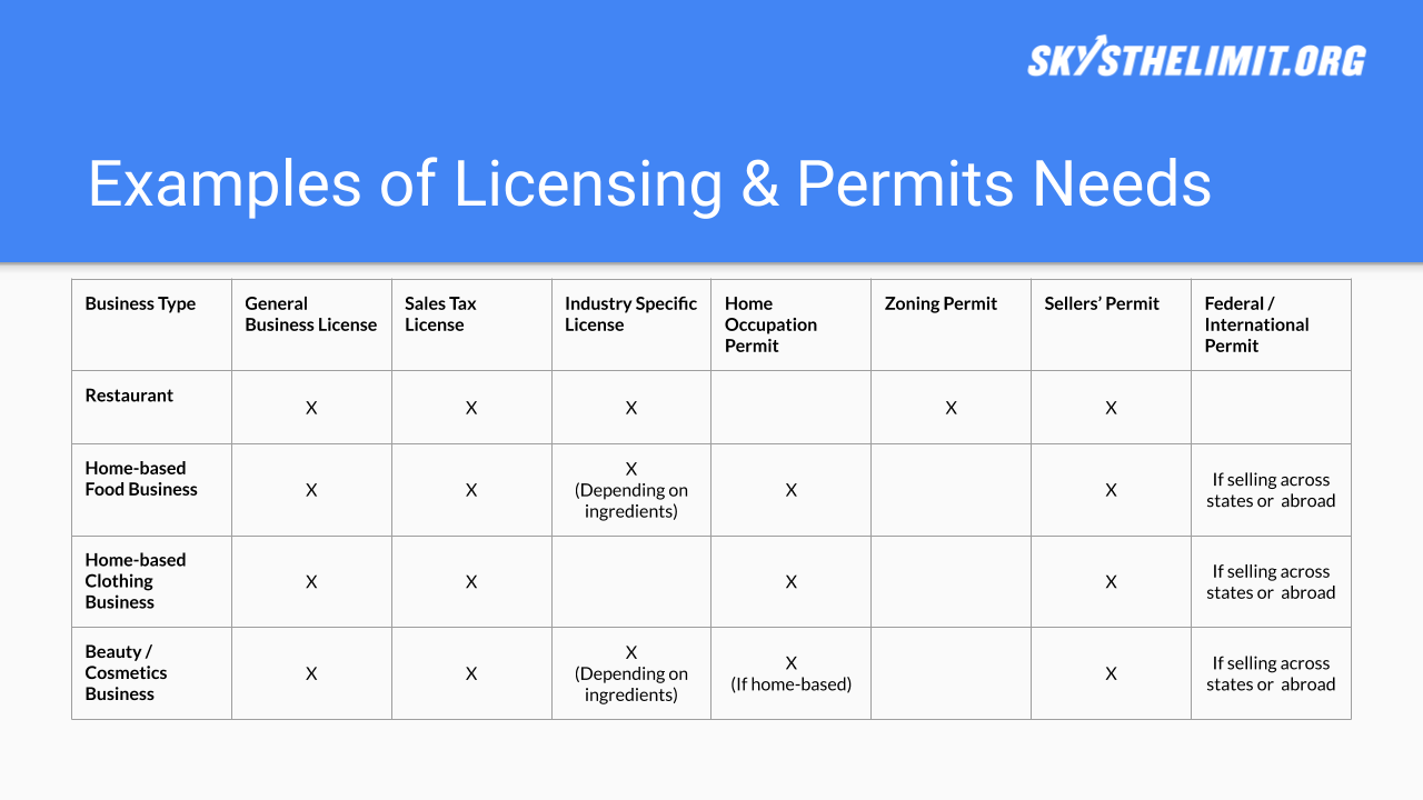 Licensing & Permits Template - Click the button to copy our Google Slides template to your Google Drive.