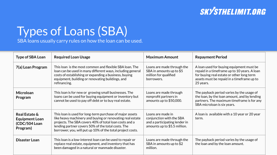 Loan Types Template - Click the button to copy our template to your Google Drive and start working on your own now!