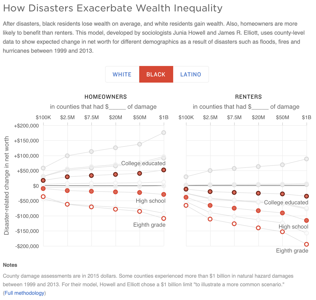 How Federal Disaster Money Favors The Rich (NPR)
