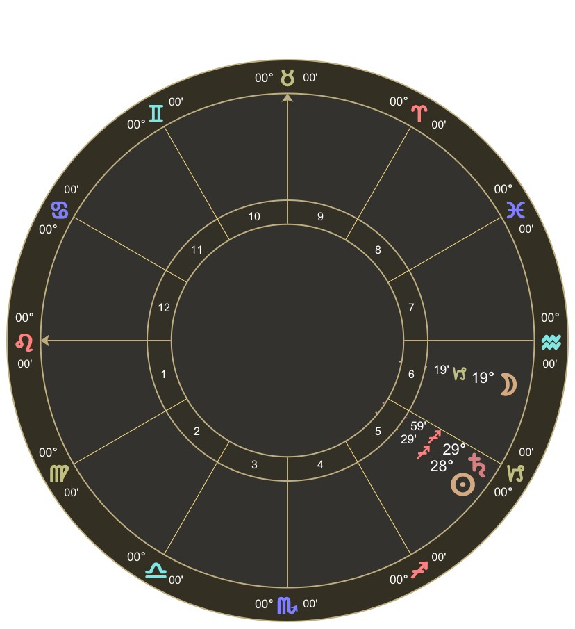 Transiting Sun, Saturn, and Moon the minute before Saturn enters Capricorn: December 19th, 2017, 8:48pm PT.
