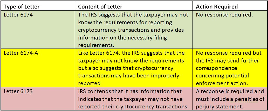 IRS Release Cryptocurrency Letter.JPG