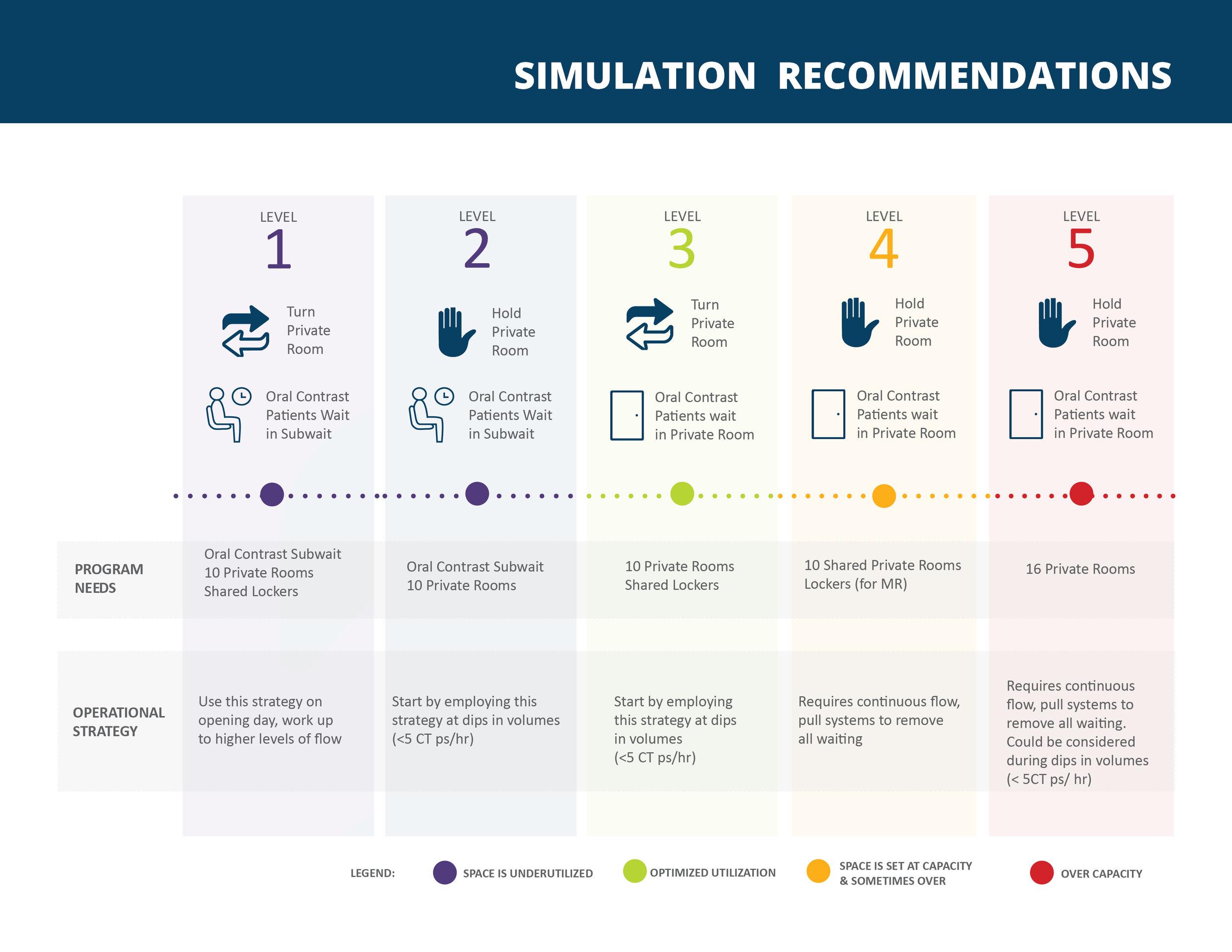 simulationrecommendations.jpg