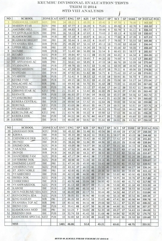 Click to zoom. Important headers: CAT - Private or Public, ENT - Number of students in STD 8 class, ENG - English score, KIS - Swahili score, MAT - Math score, SCI - Science score, Total - Total number of points, POS - Position out of 53 schools.