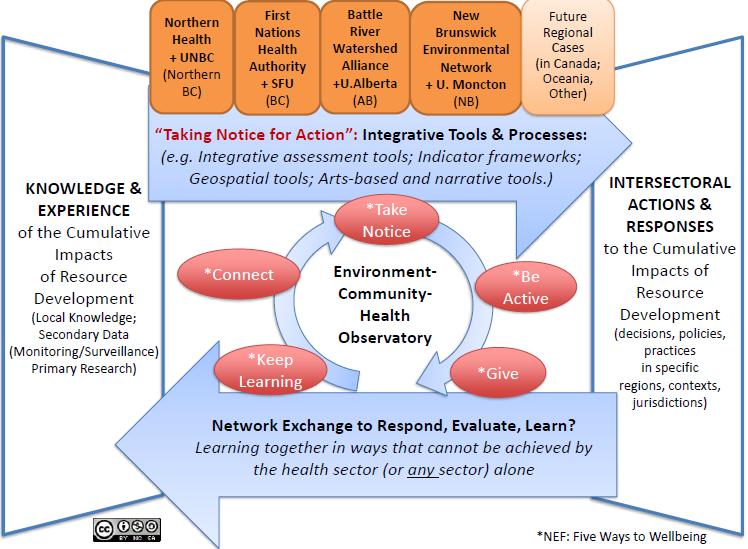ECHO Framework