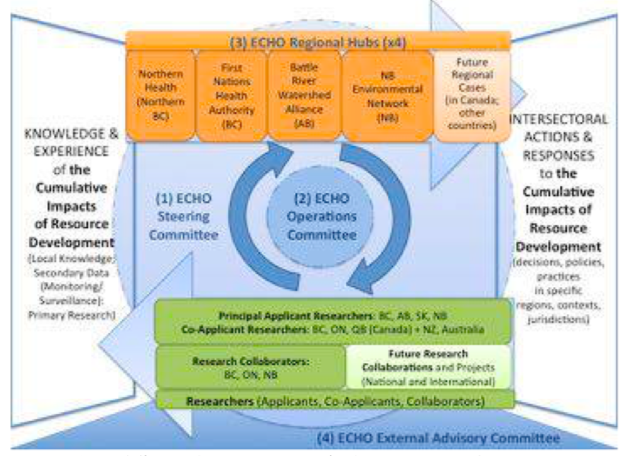 Fig. 4 The ECHO Network Governance Structure (See proposal: Partnership Plan and Governance Structure)