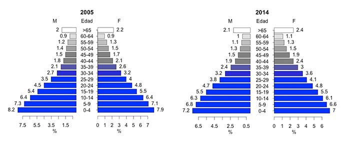Piramides-2005-2014.png