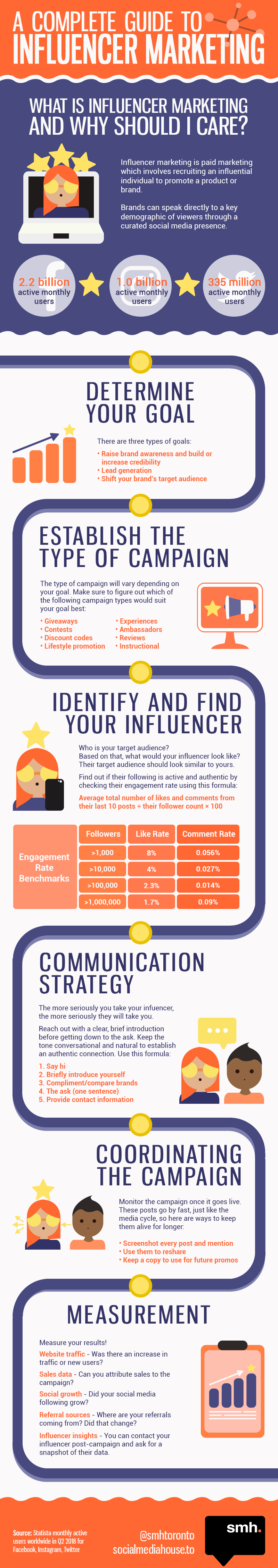 influencer-marketing-infographic-FINAL-1.png