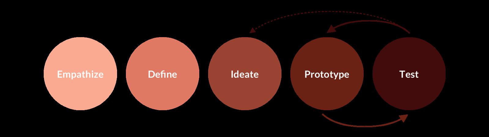 Human Centered Design Process.png
