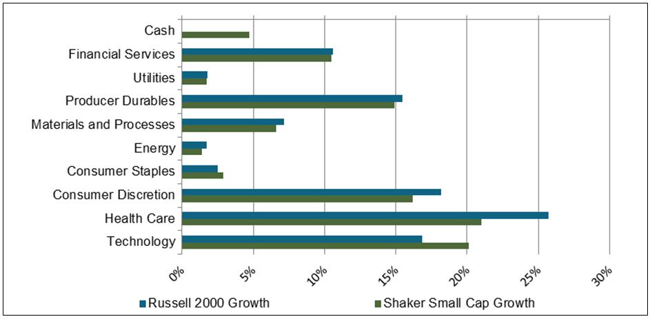 SmallCap Relative Weightings 02 2019