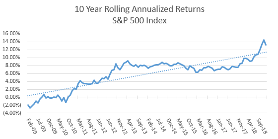 The rolling 10 year return on the S&P 500 Index has been trending up ever since the bear market bottom of March 2009 which followed the great recession.   Source: Bloomberg
