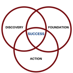 Discovery-Foundation-Action-300x300-1.png