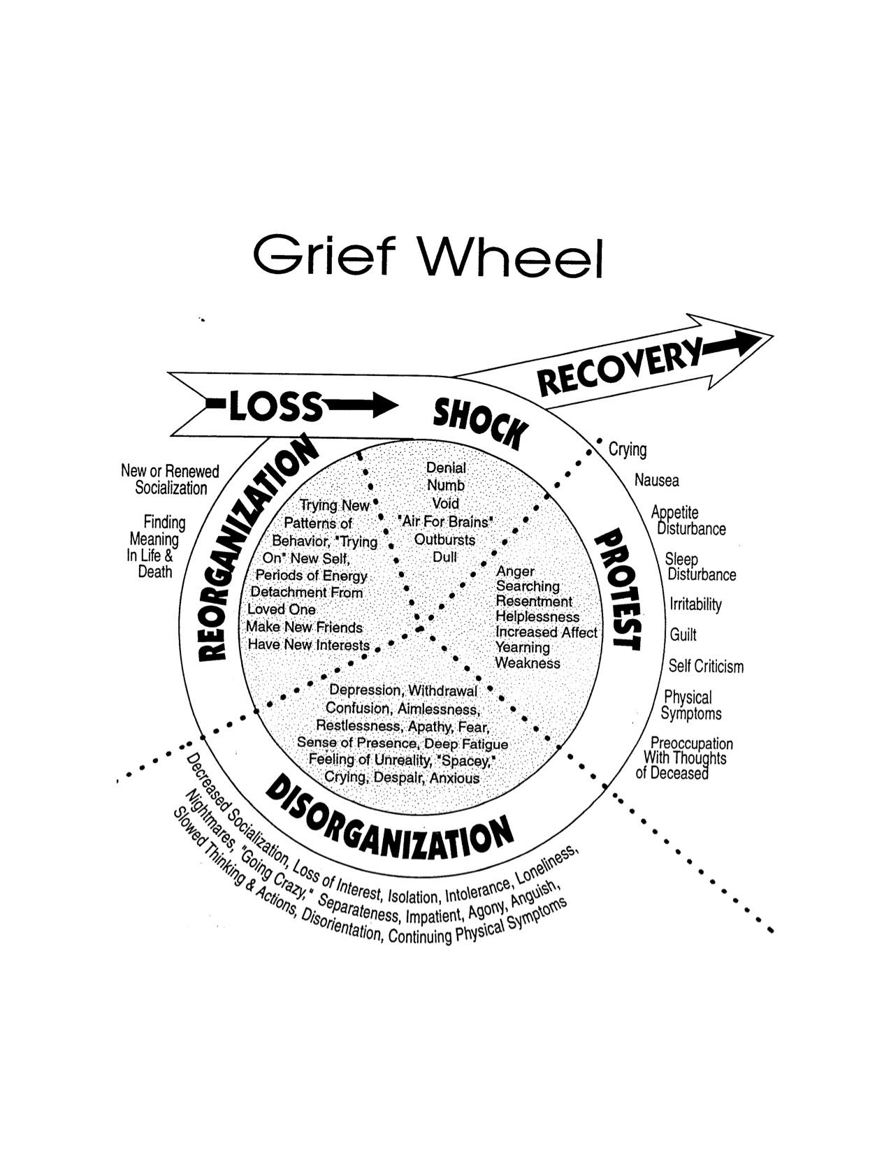Grief+Wheel.jpg