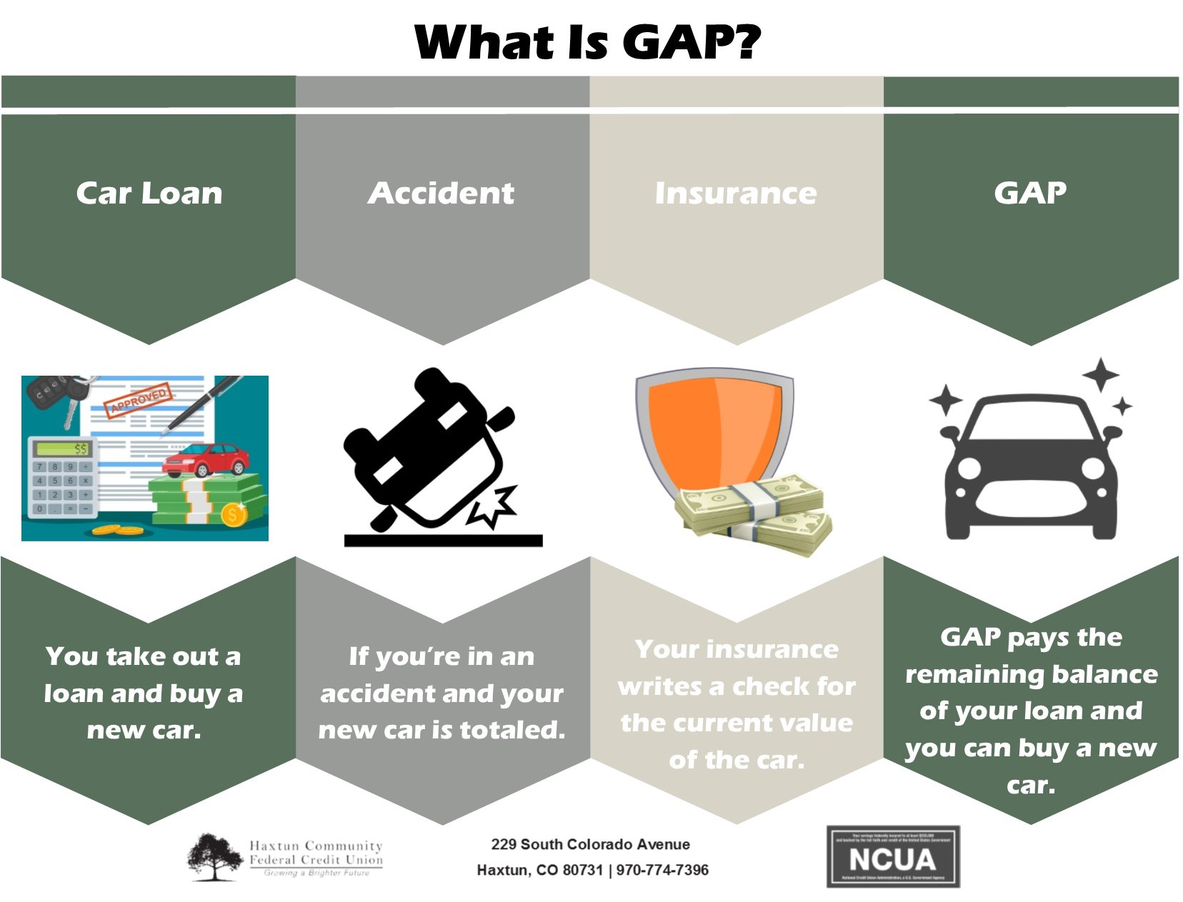 What is GAP?