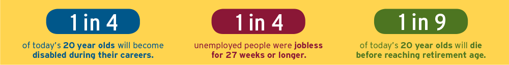 1 in 4 twenty tear olds will become disabled during their careers. 1 in 4 unemployed people were jobless for 27 weeks or longer. 1 in 9 of today's 20 year olds will die before reaching retirement age.