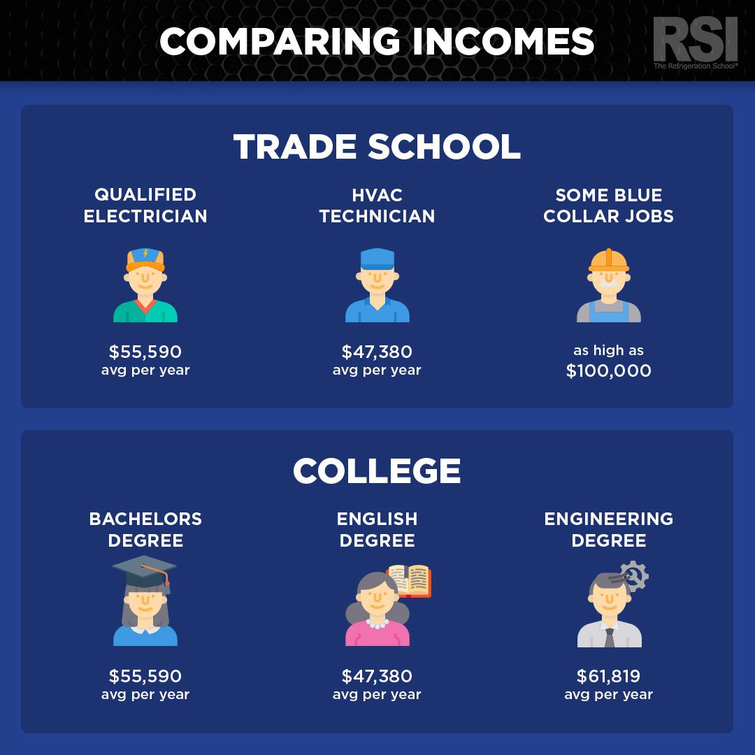 trade-school-vs-college-salary-comparison.jpg