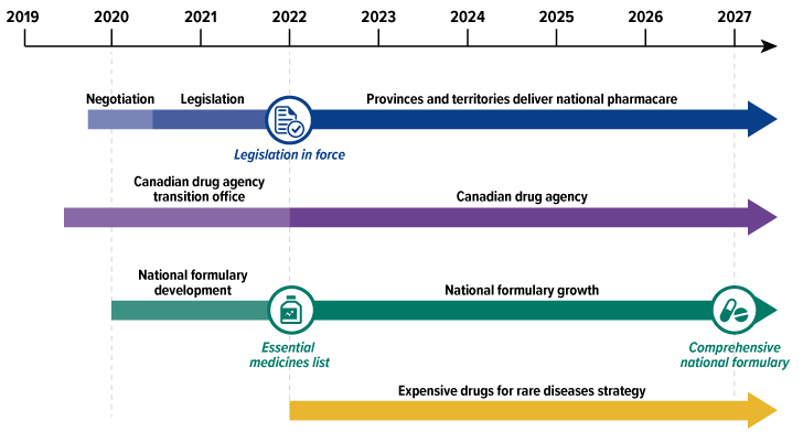 ( Source: A Prescription for Canada: Achieving Pharmacare for All, Final Report of the Advisory Council on the Implementation of National Pharmacare )