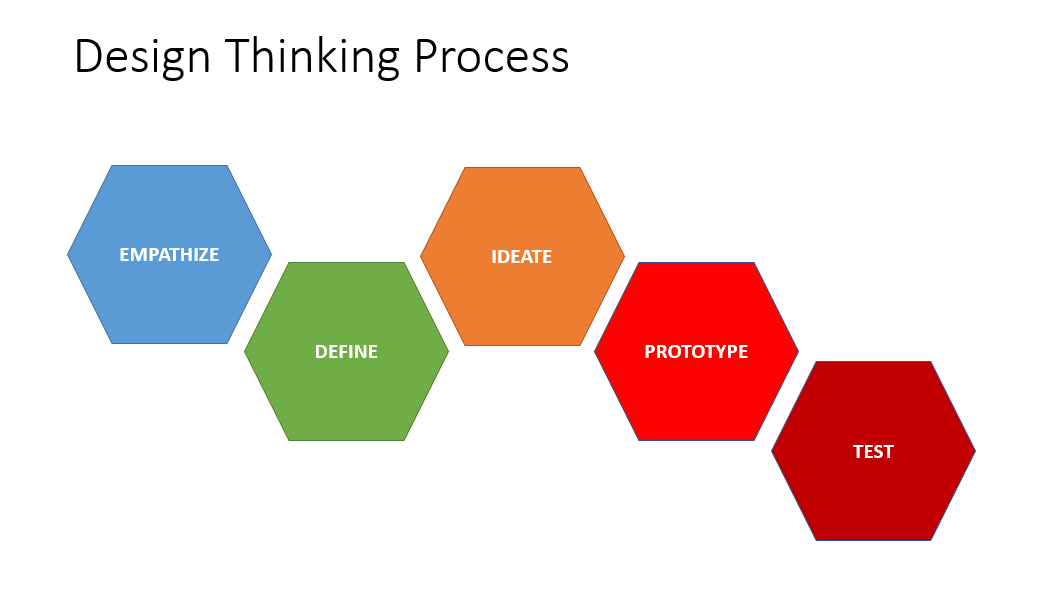 The Design Thinking Process