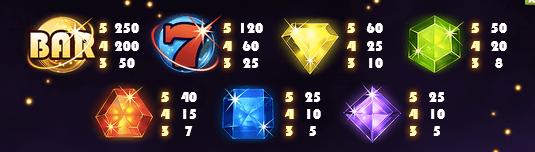 Här ser du de olika symbolerna som finns i Starburst och vad de olika kombinationerna ger i vinst. Observera att du kan få flera radvinster på samma runda