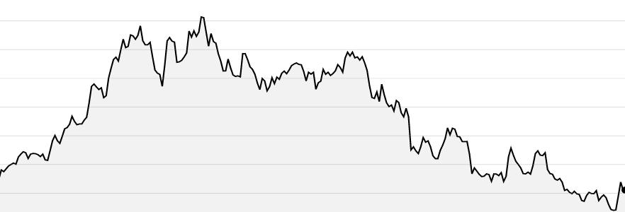 NetEnts 5 års aktiekurs