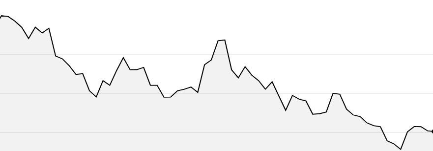 RakeTechs aktiekurs sedan juni 2018