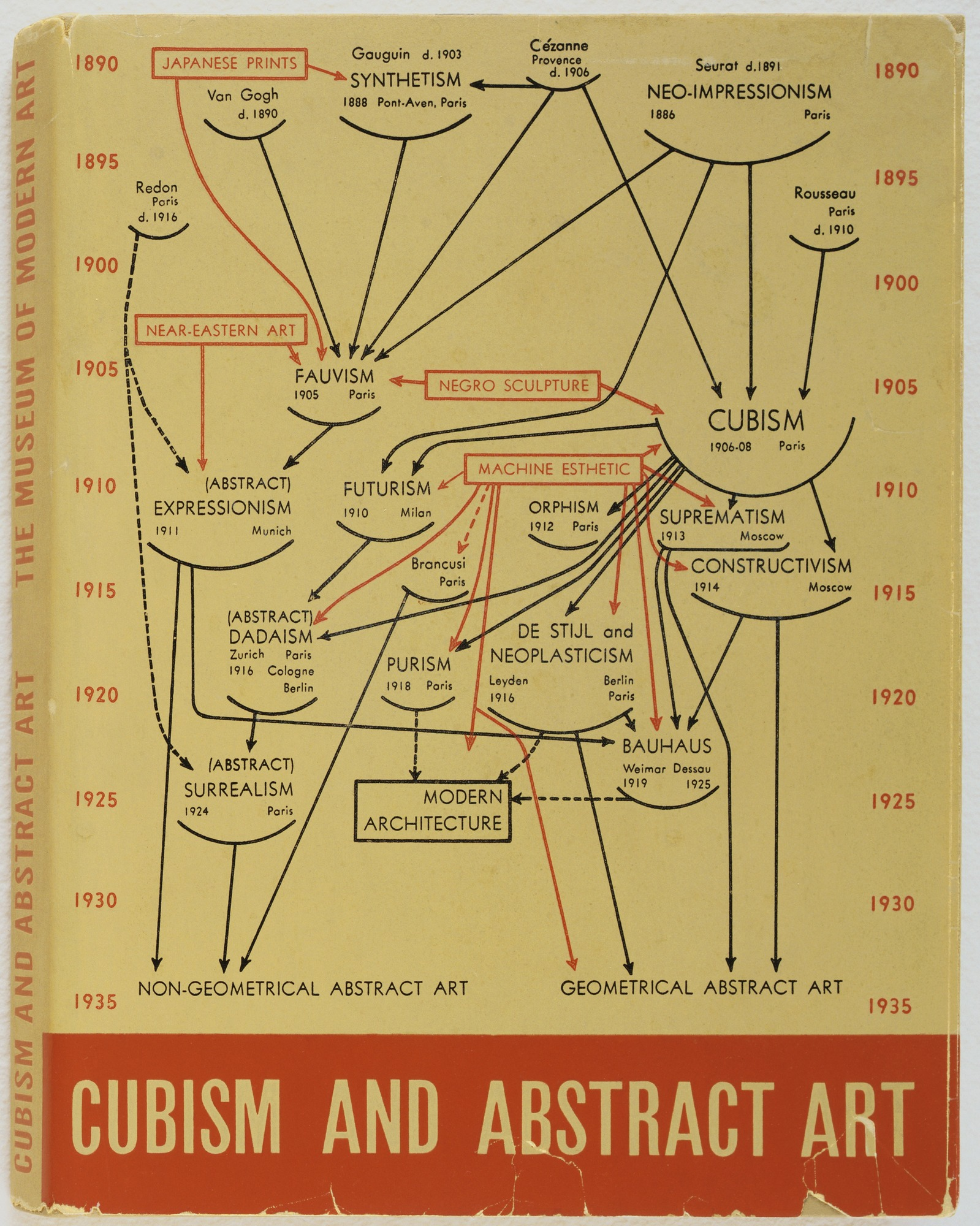 Alfred Barr's genealogy from  Cubism and Abstract Art  (1936)