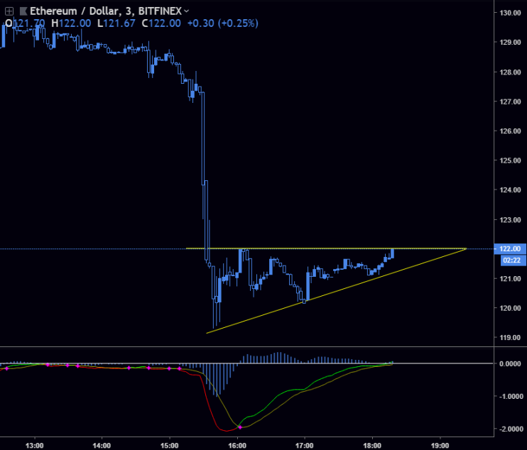 ETH / USD - Appears stable right now so I'm taking an entry.Entry -  122Stoploss - 120Target - 127 to 128