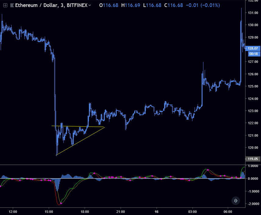 Exit - Taking profit here as we've completed the gap to fill.