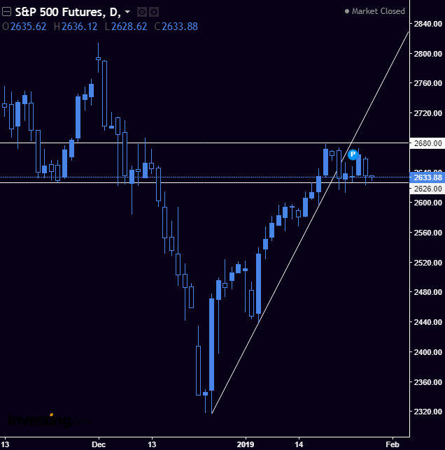 SPX / SPY - The market is in the channel created in Nov - Dec 2018. To confirm the new direction, we will have to break above/below the channel.