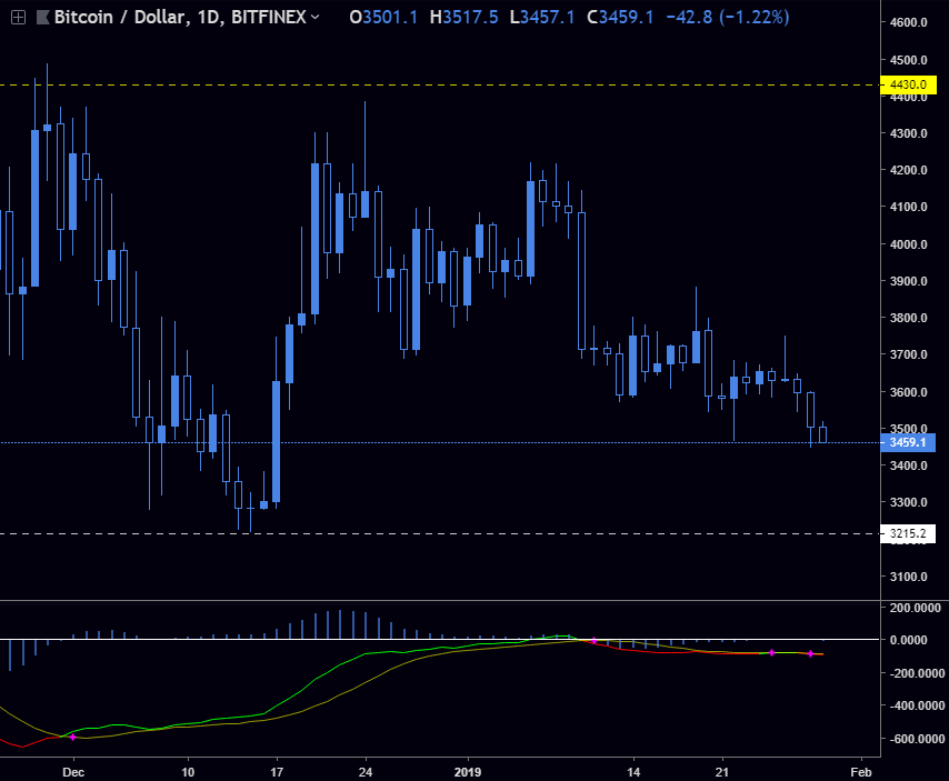 BTC / USD - BTC looking to test the double bottom at 3215. Going to sideline while we look for the support to confirm.