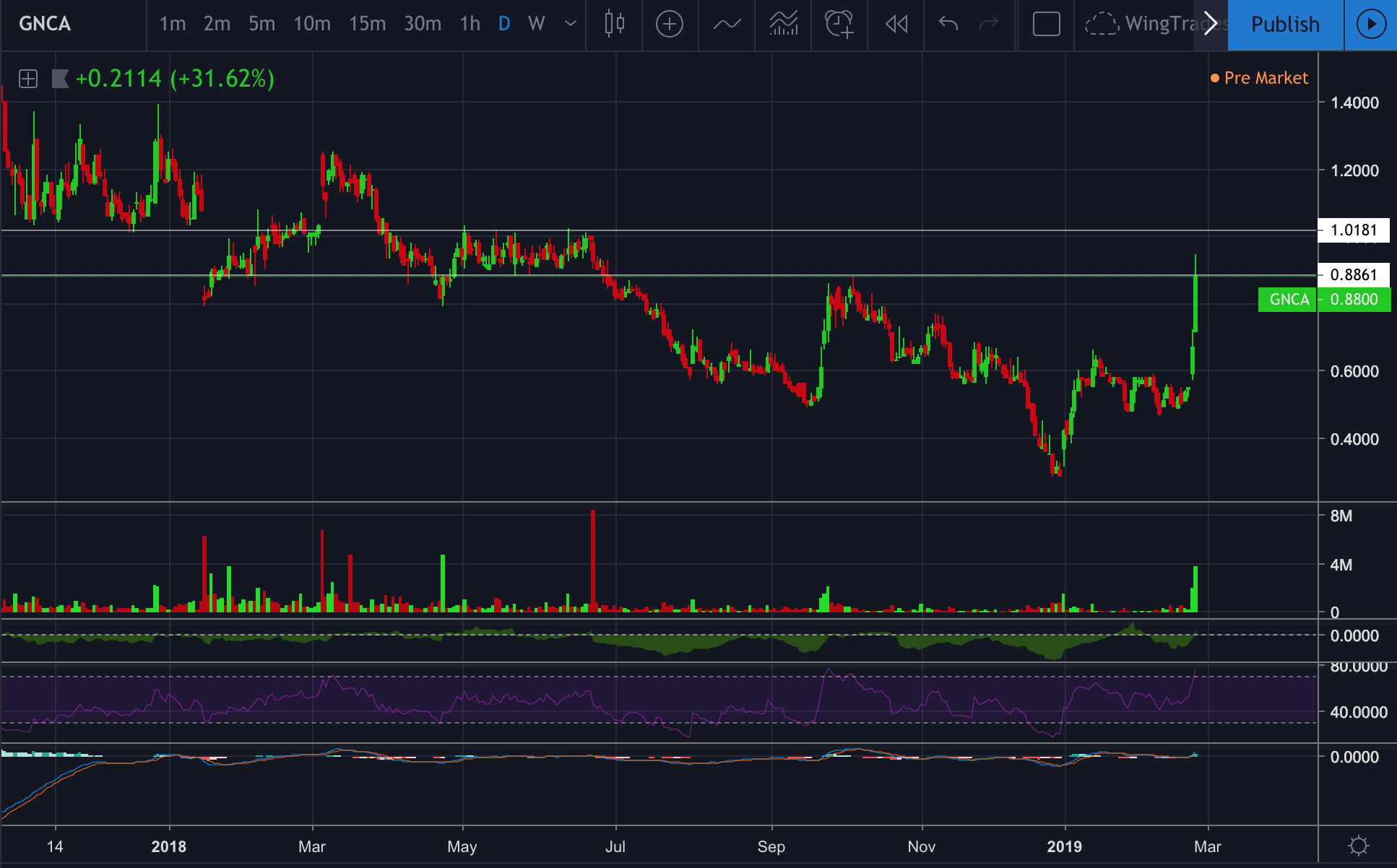 GNCA On breakout watch above 1.01