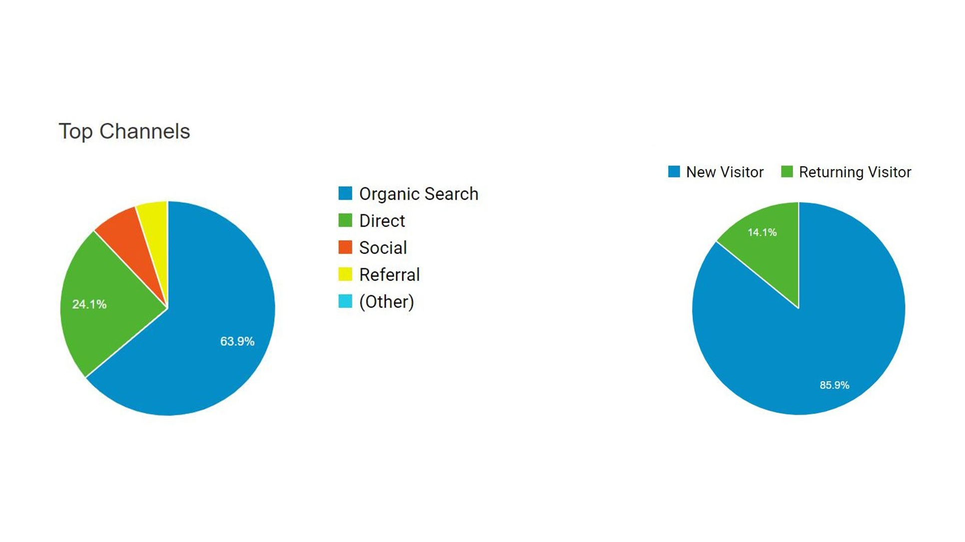 A high % of visitors via organic search in combination with content matching user intent, will result in web leads. A website that does the networking for you.