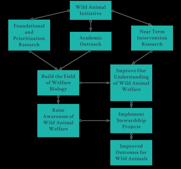 Copy of Wild Animal Initiative Strategic Plan - 2019 to 2020 .png