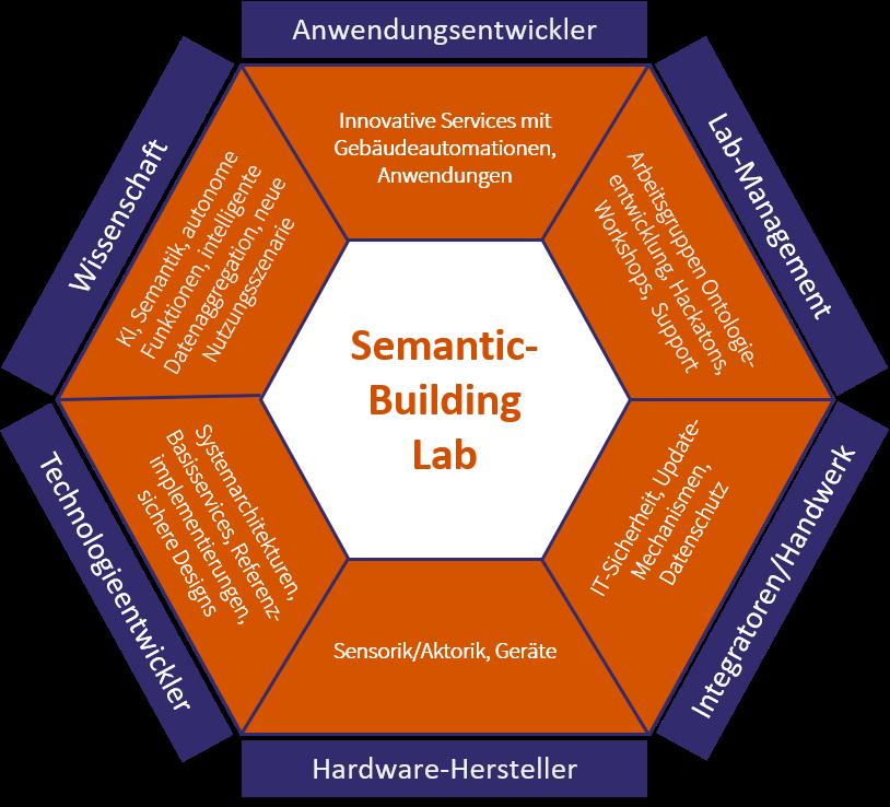 Semantic Building Lab 2.png