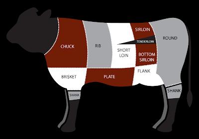 Cow Cuts 101. Source:  Stubb's Legendary BBQ