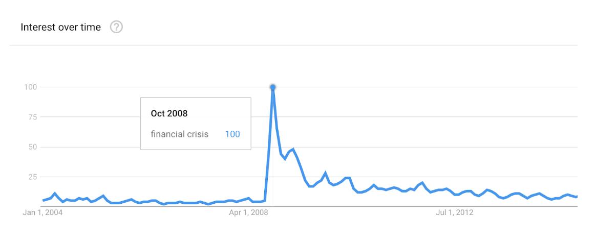 Google搜寻趋势