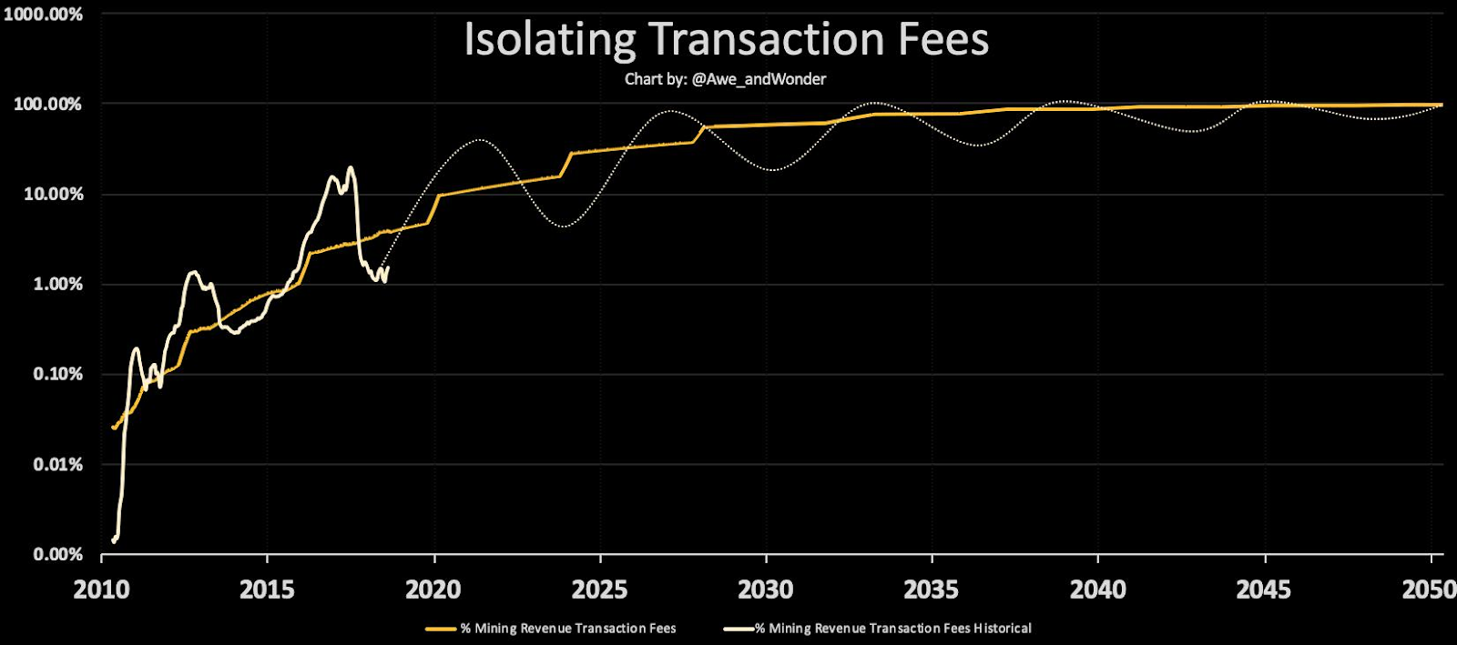 Chart and projections by  Awe and Wonder . Y-axis is transaction fees as % of block subsidy.